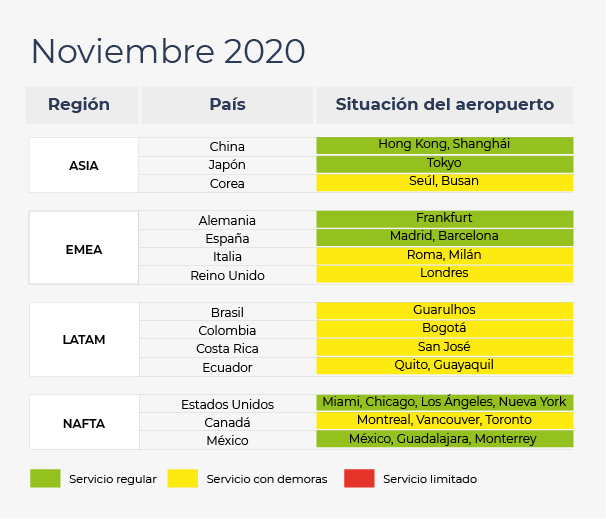 Actualización de noviembre sobre la situación de los principales aeropuertos
