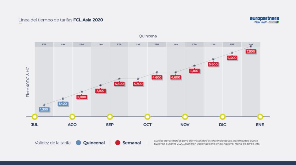 Tabla con el aumento de tarifas en 2020